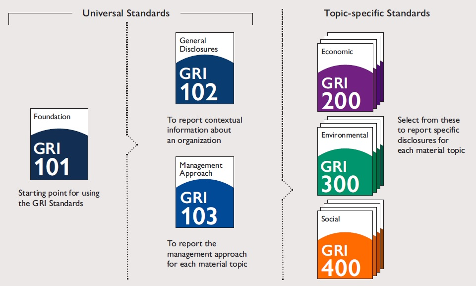 GRI Standards Overview