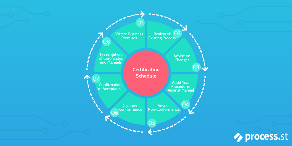 iso-certificate-process