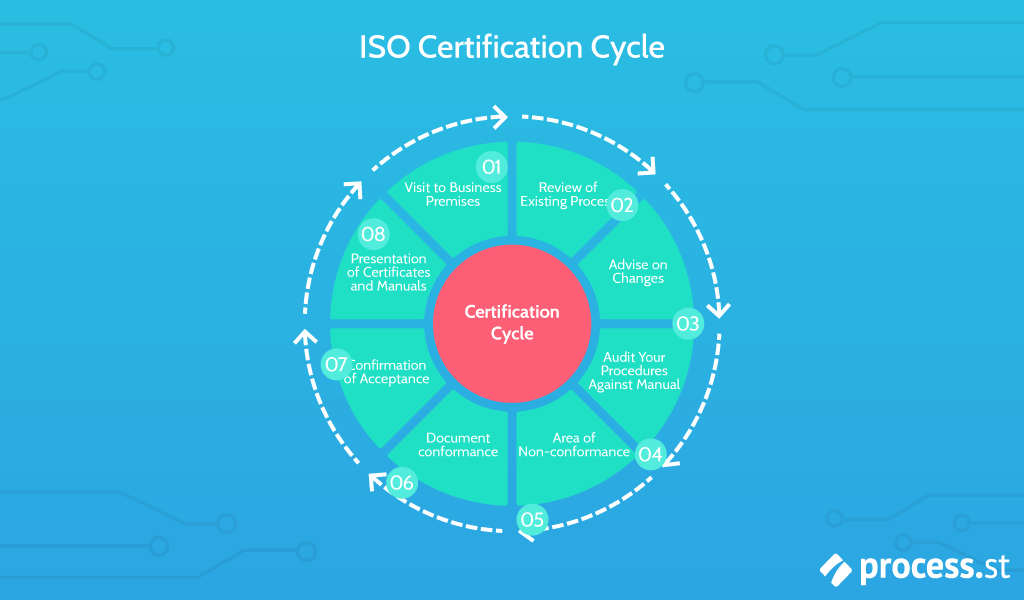 iso 9000 certification timeline diagram