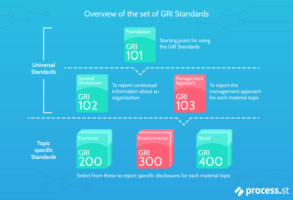 overview-of-the-set-of-gri-standards