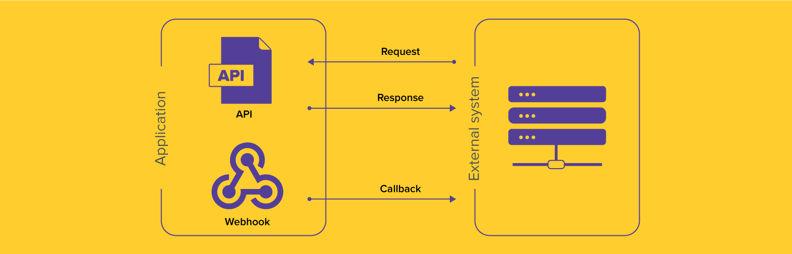 webhooks diagram