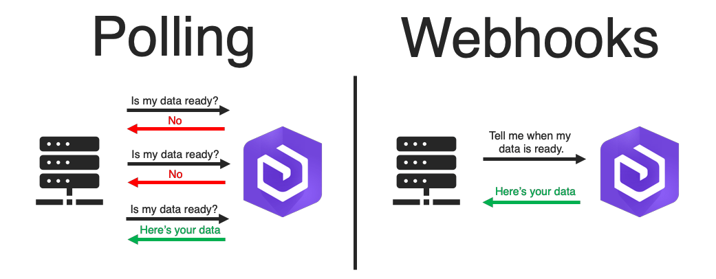 webhooks vs apis