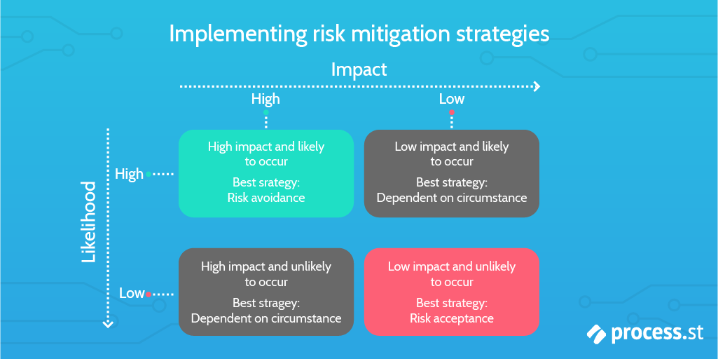 risk mitigation implementing risk strategies