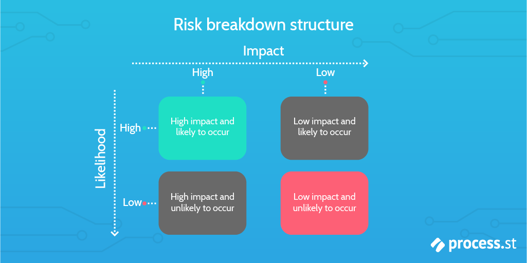 risk mitigation risk breakdown structure