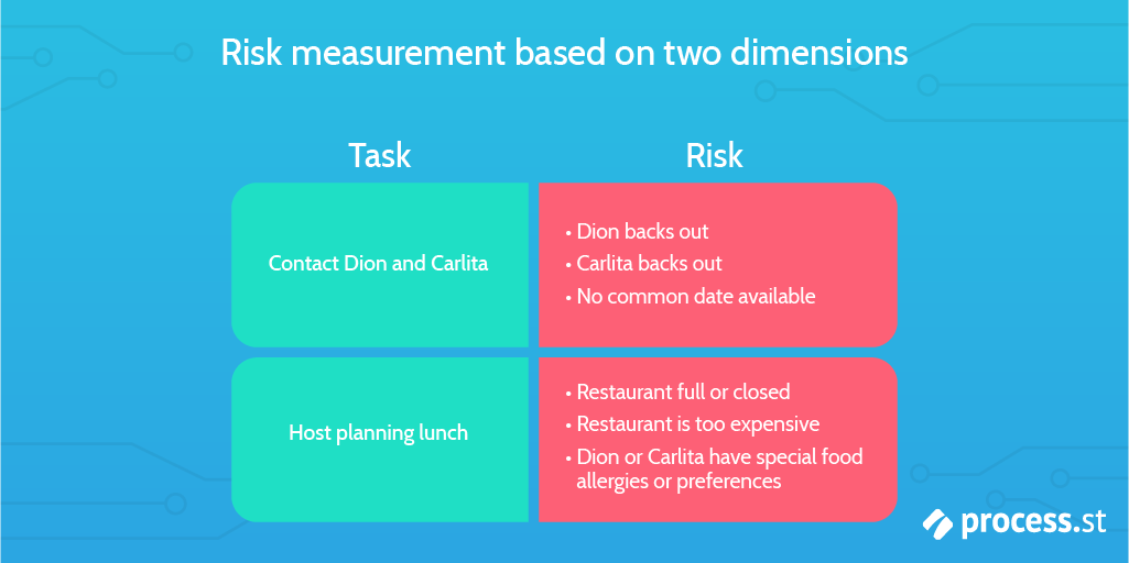 risk mitigation risk measurement