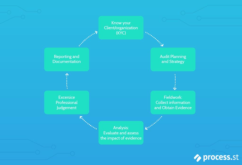 Auditing-Procedures-Auditing-Process1