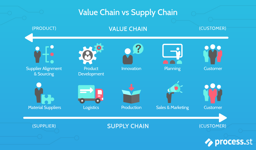 value chain supply chain