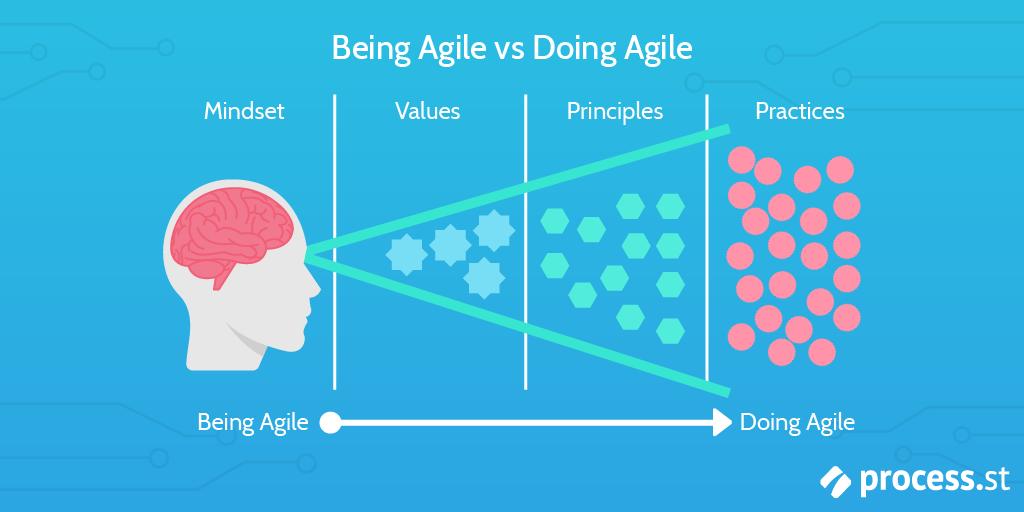 being agile vs doing agile