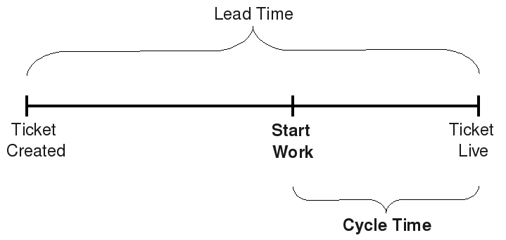 lead time diagram