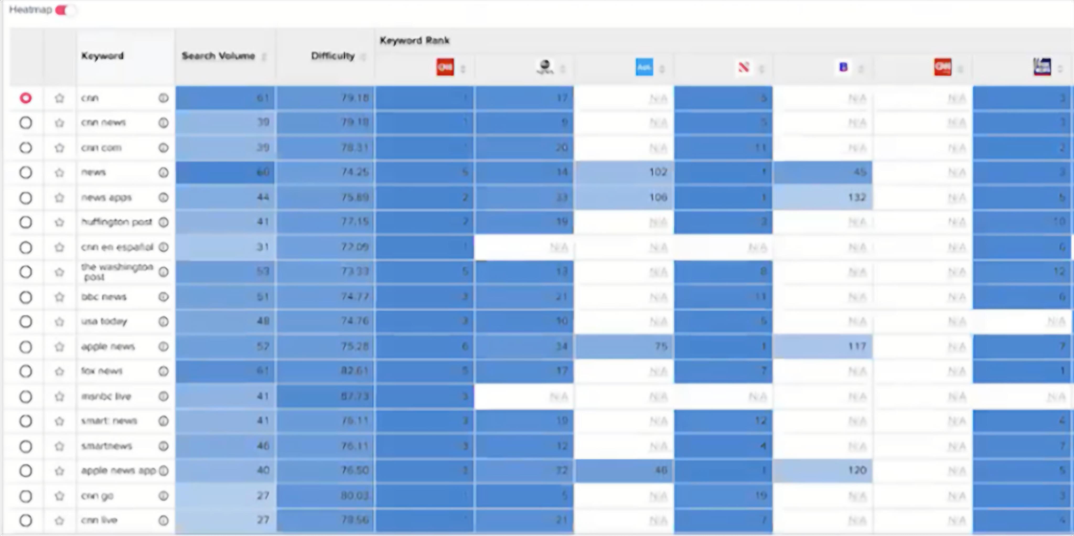 Mobile Keyword Ranking - CNN search