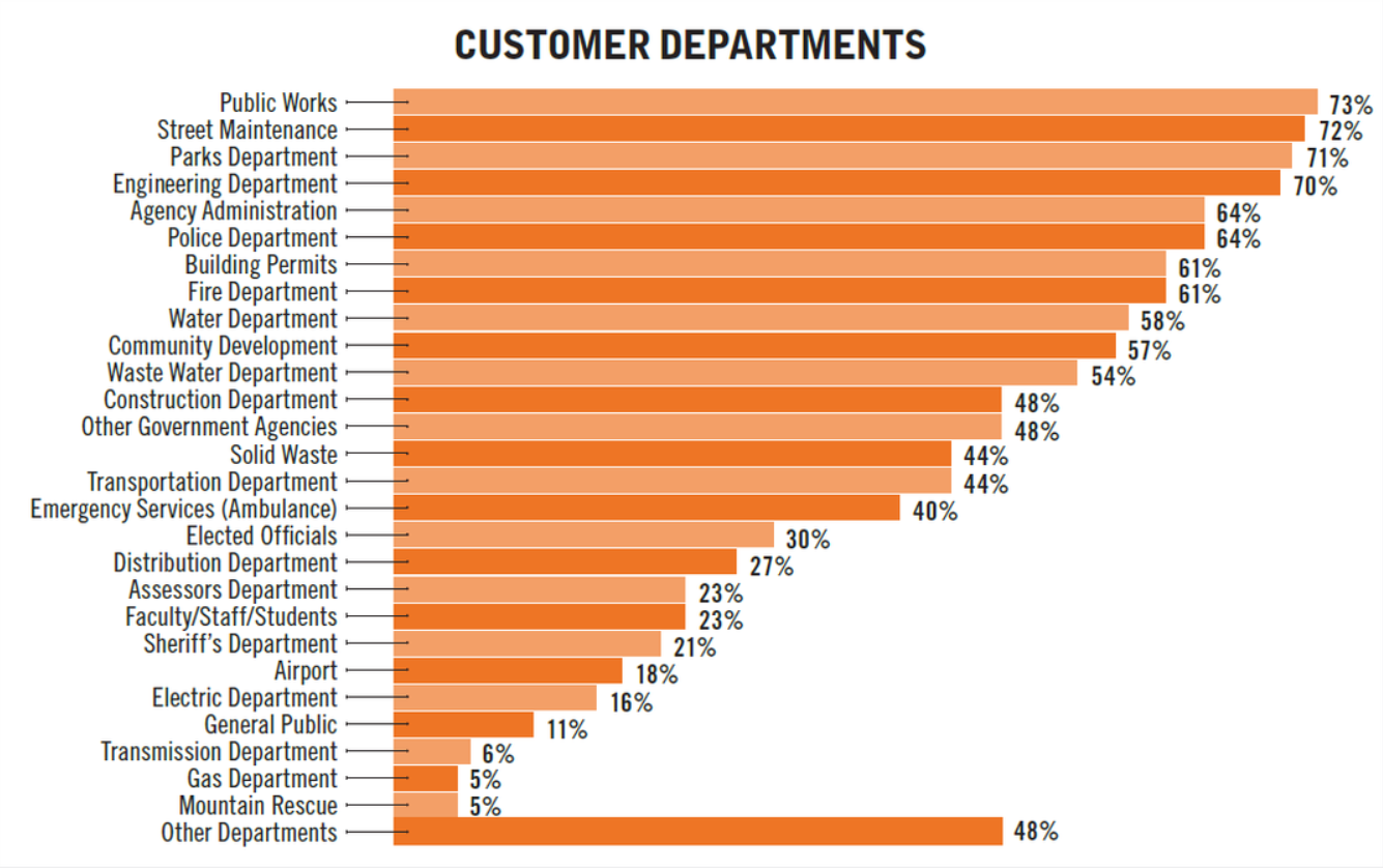 fleet management customer departments graph