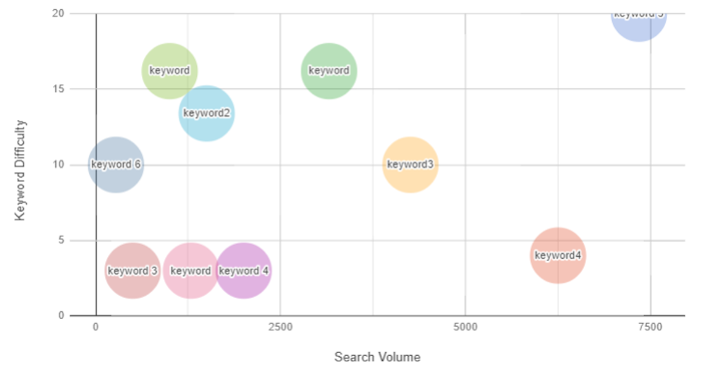 mobile keyword ranking - volume vs keyword difficulty