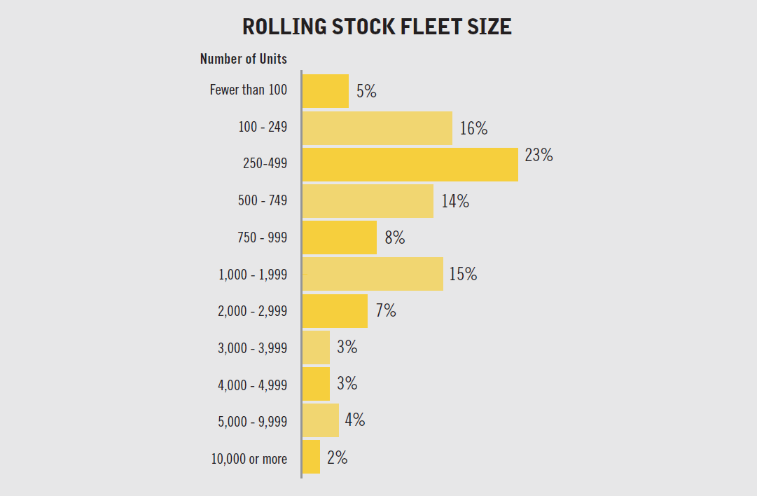 fleet management rolling stock fleet size graph