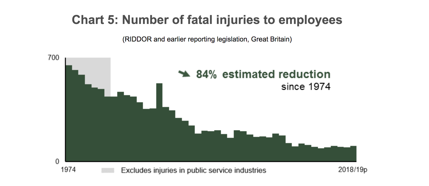 safety inspection fatal injuries to employees