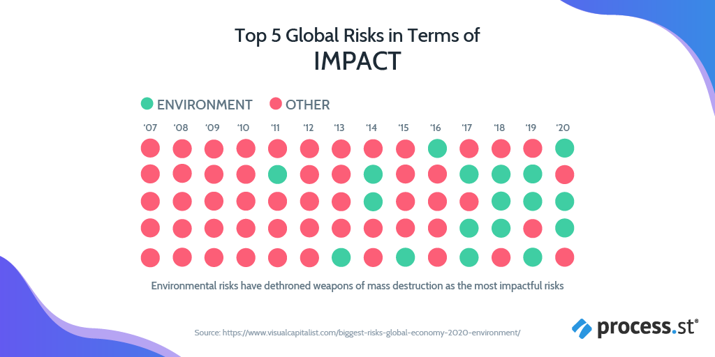 Business Risk - Top global economic concerns in terms of impact