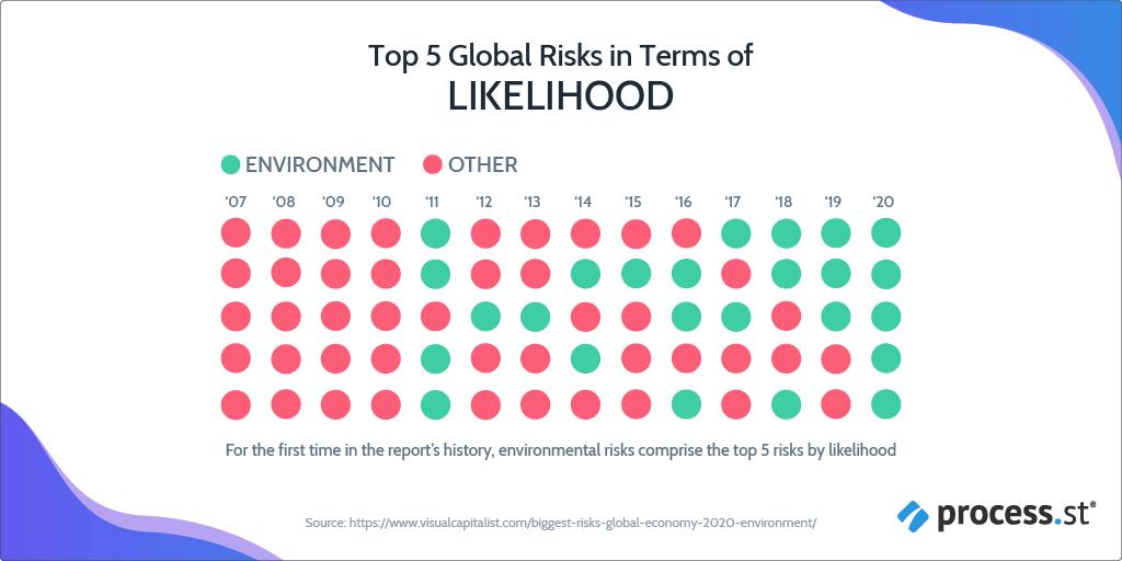 Business Risk - Top economic concerns in terms of liklihood