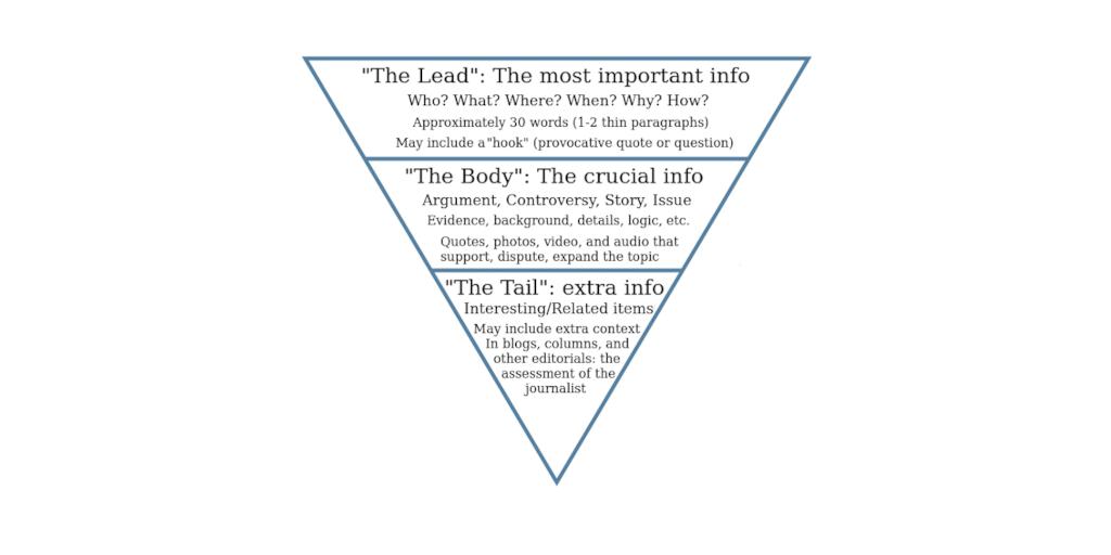 Inverted Pyramid Graphic