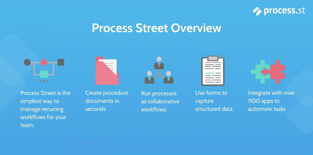 Remote agency - Process Street processes