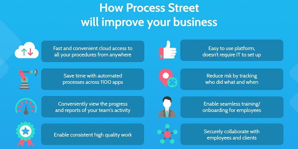 Customer success for SaaS - Process Street