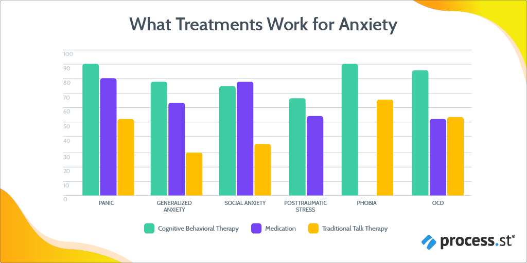 Work anxiety - CBT with medication is the most effective treatment