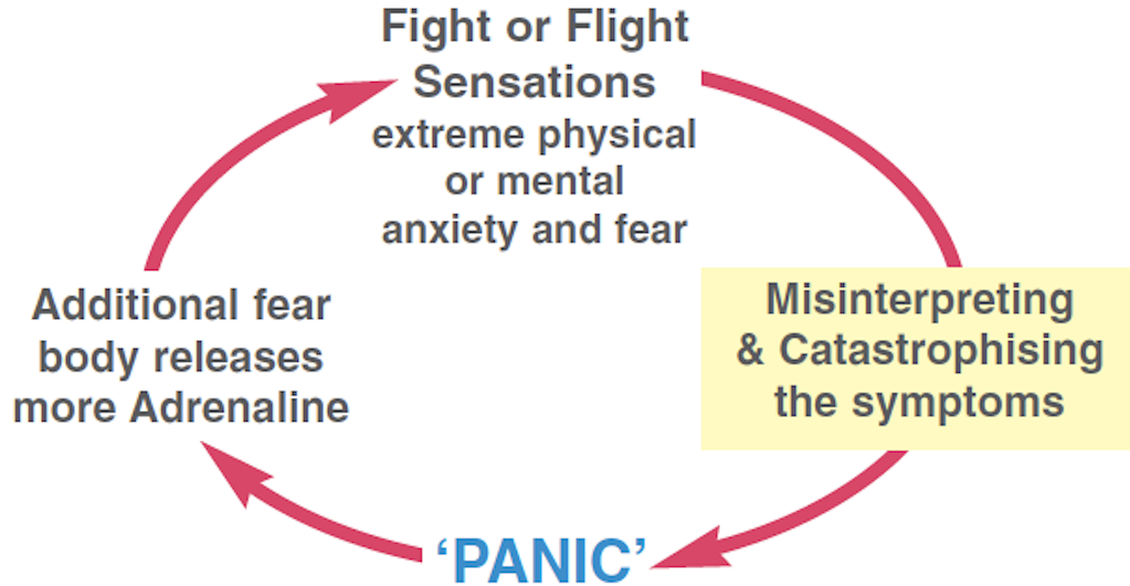 Work anxiety - anxiety fear cycle