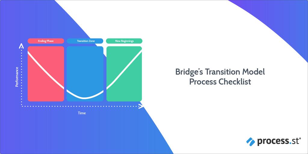 Bridges Transition Change Management Model