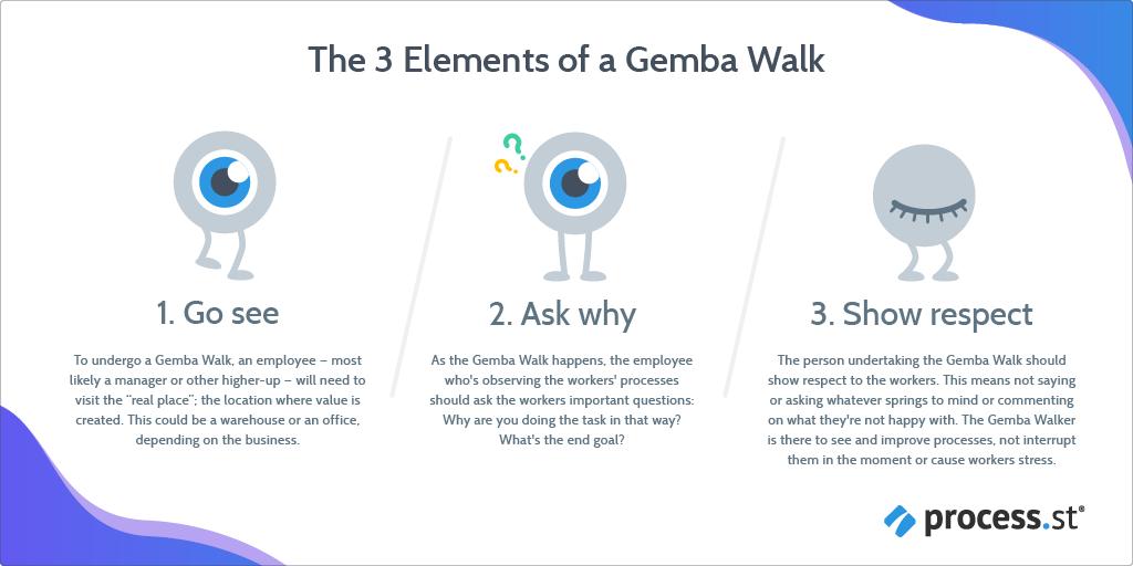 Gemba Walk Process