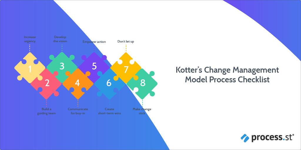 Kotters Change Management Model Process Checklist
