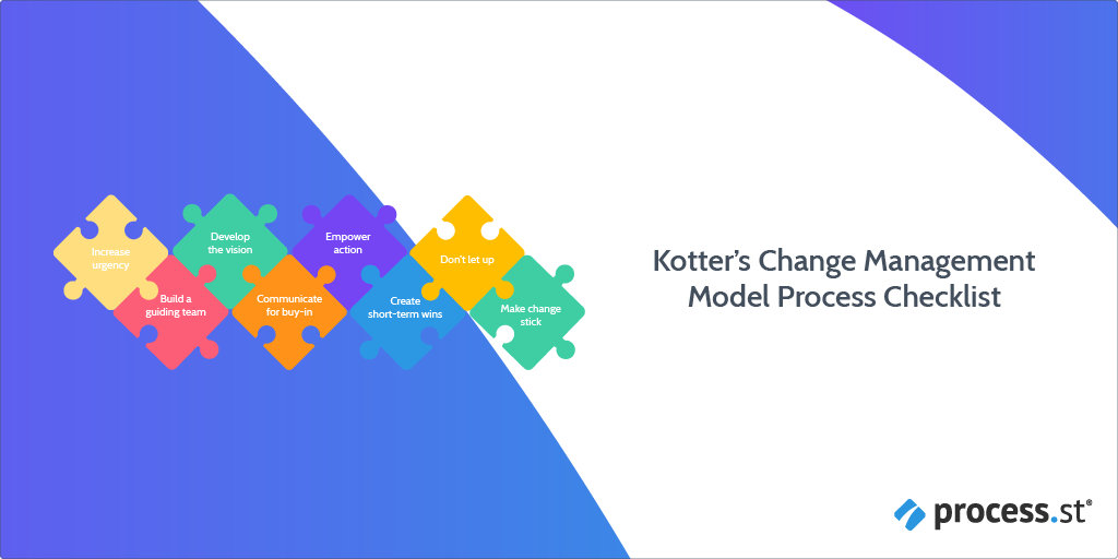 Kotters Change Management Model Process Checklist