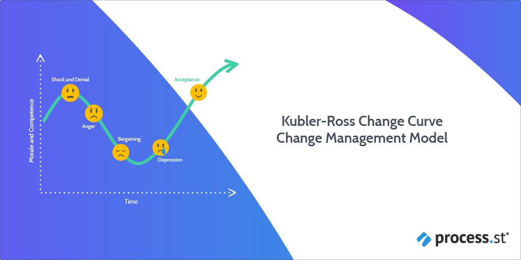 Kubler-Ross Change Management Process Checklist
