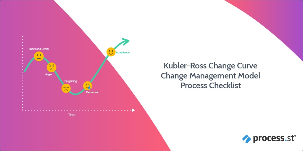 Kubler-Ross Change Management Process Checklist