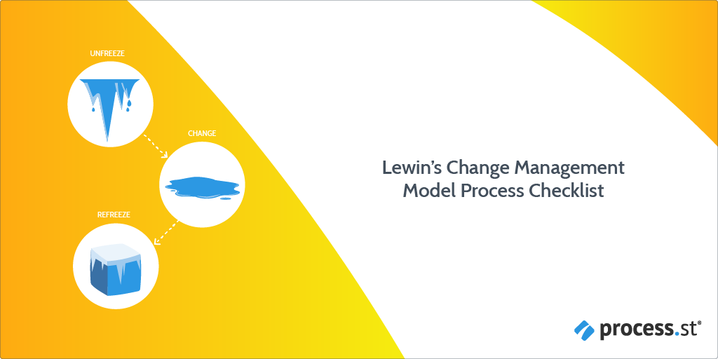 Lewins-Change-Management-Model-Process-Checklist1