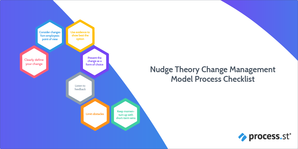 Nudge Theory Change Management Model Process Checklist