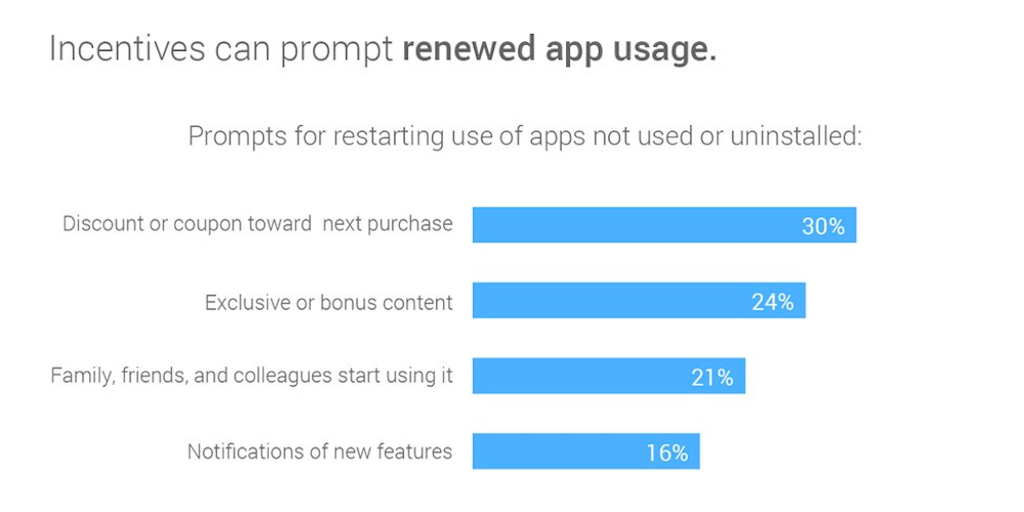 App incentives