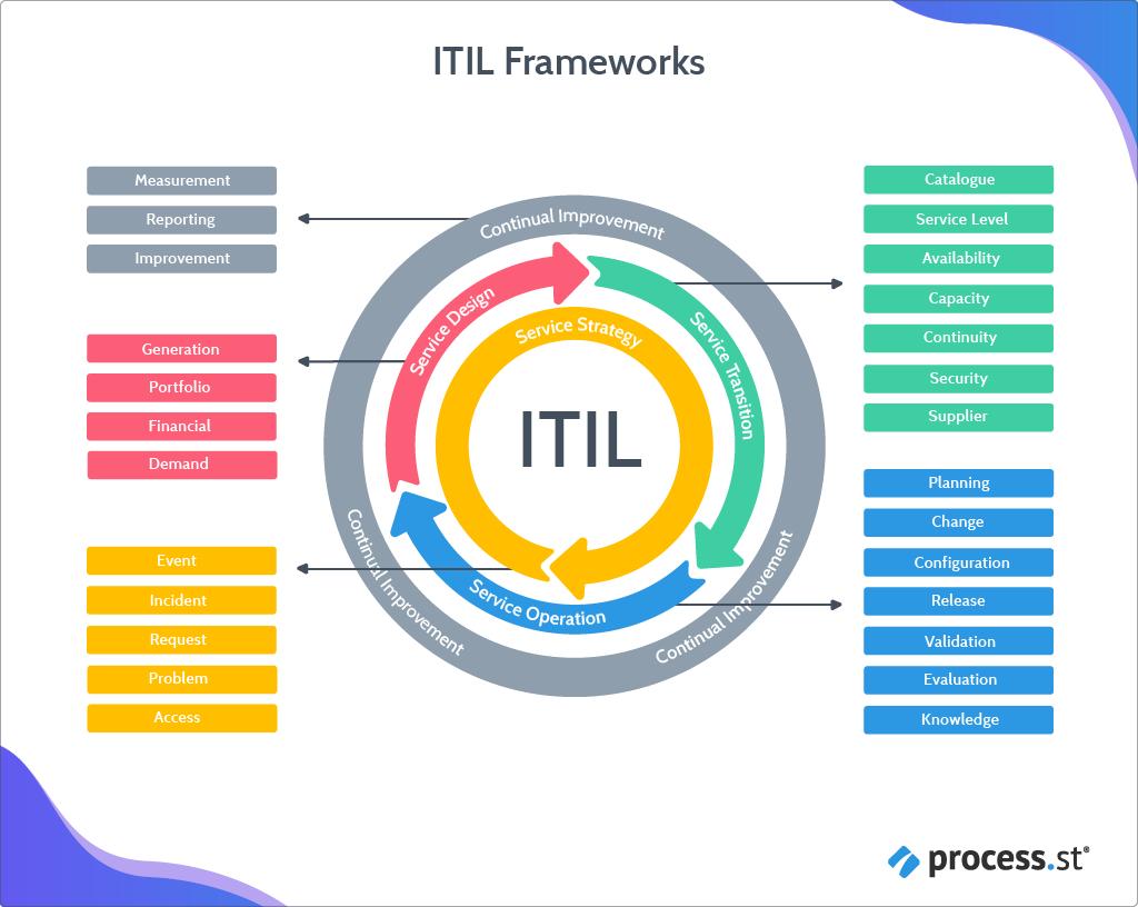 itil-framework