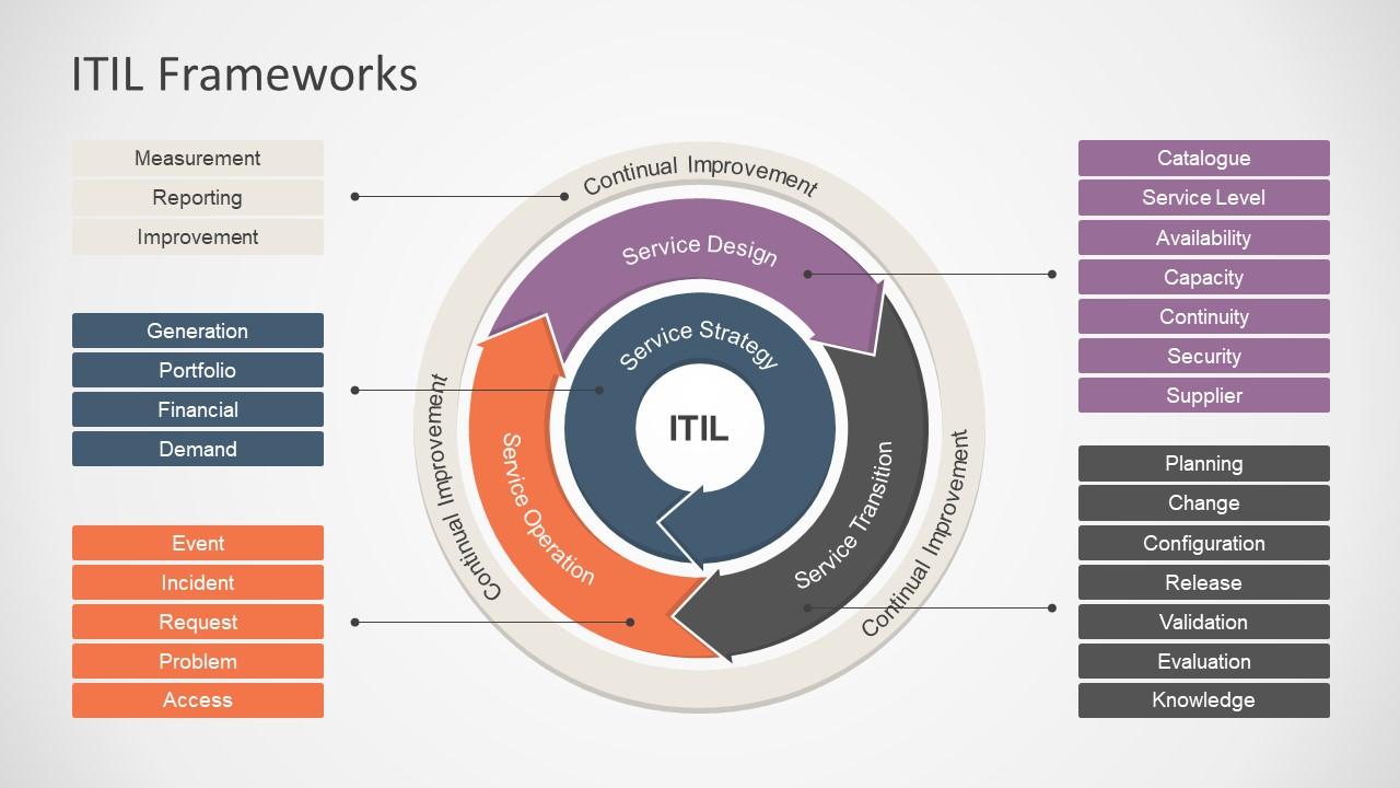 itil-processes-framework