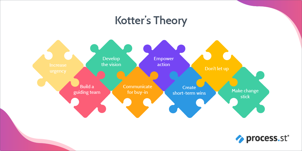 change management models - kotter's theory