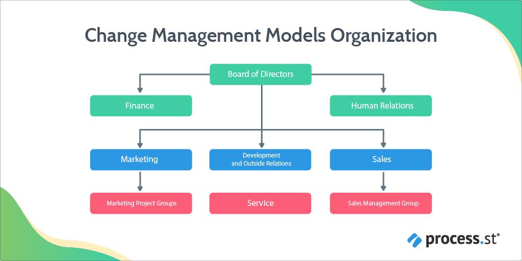 change management models organization