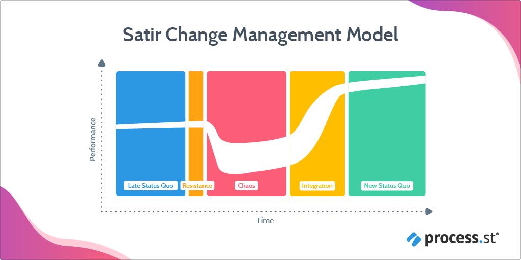 satir change management model