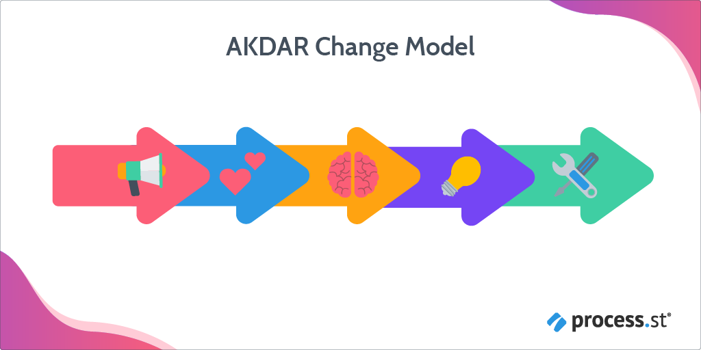 change management models - ADKAR