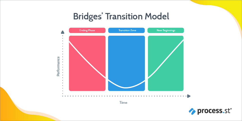 change management models - bridges transition model