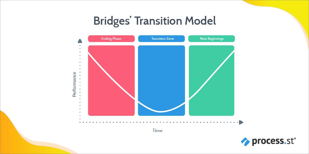 change management models - bridges transition model