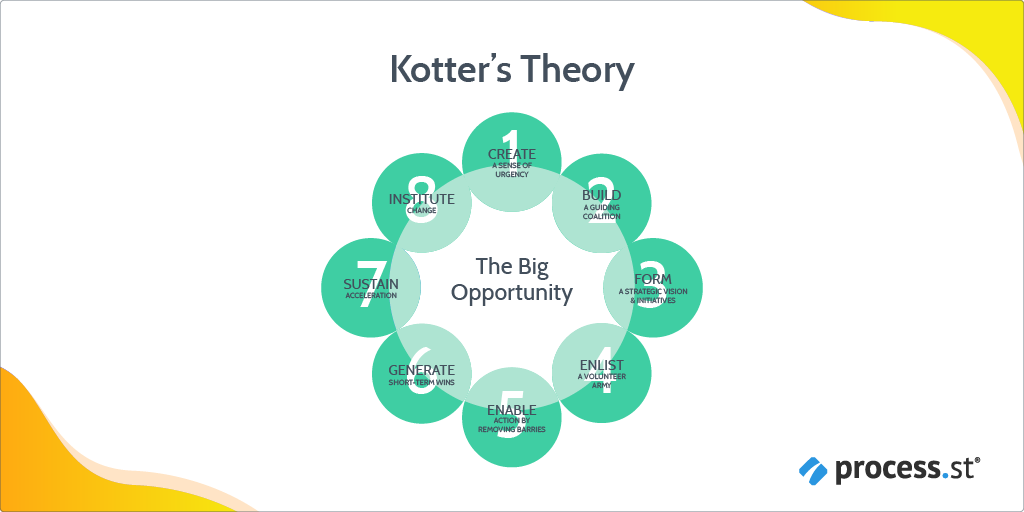 change management models - kotter's theory rough