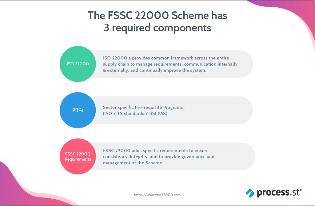 fssc-22000-components