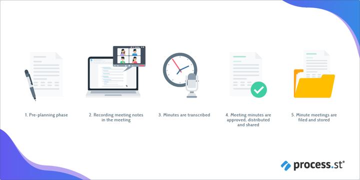 Meeting-minutes-process1