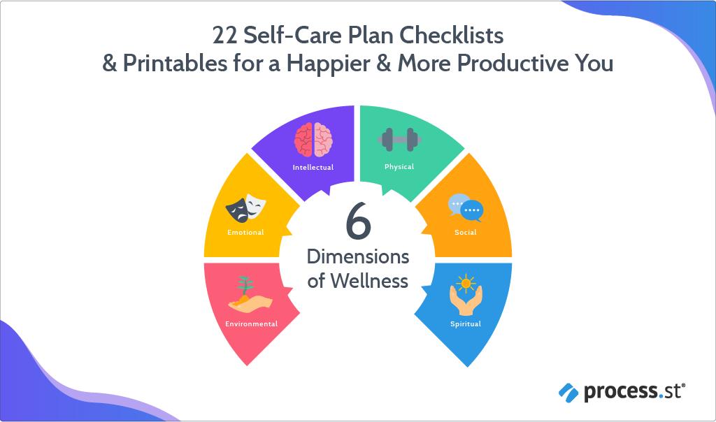 Wellbeing self care wheel