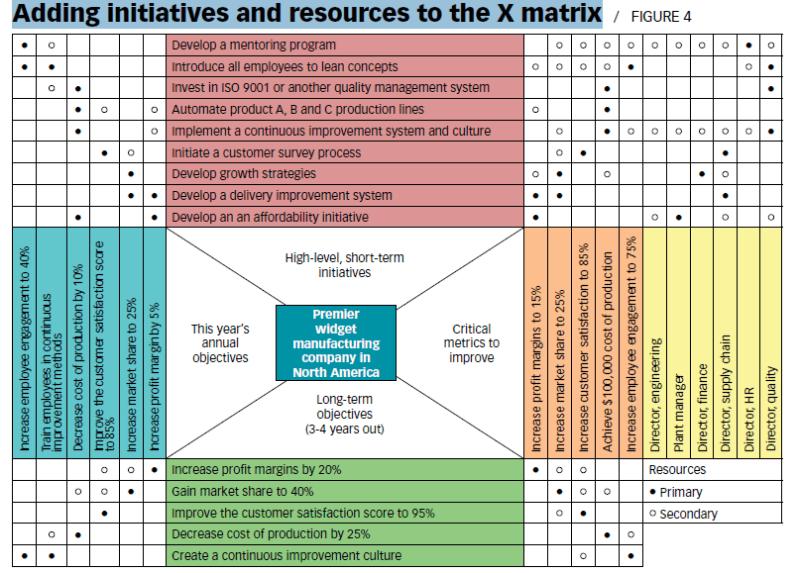 hoshin-kanri-matrix examples