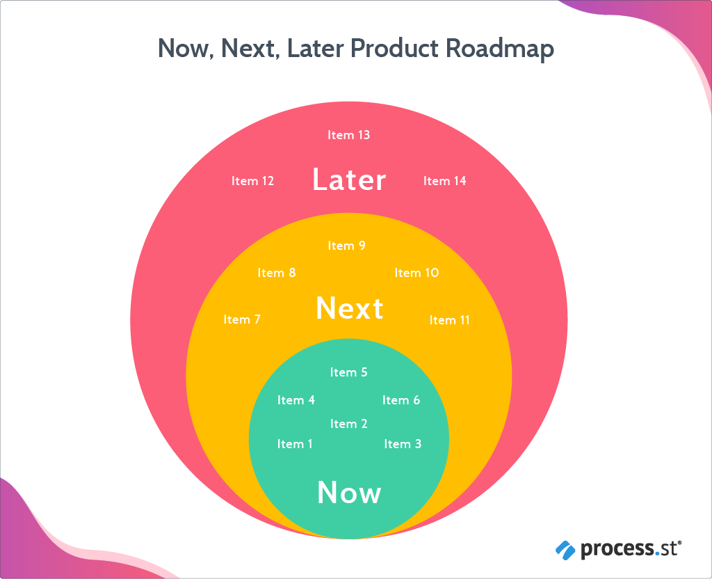 now next later product roadmap