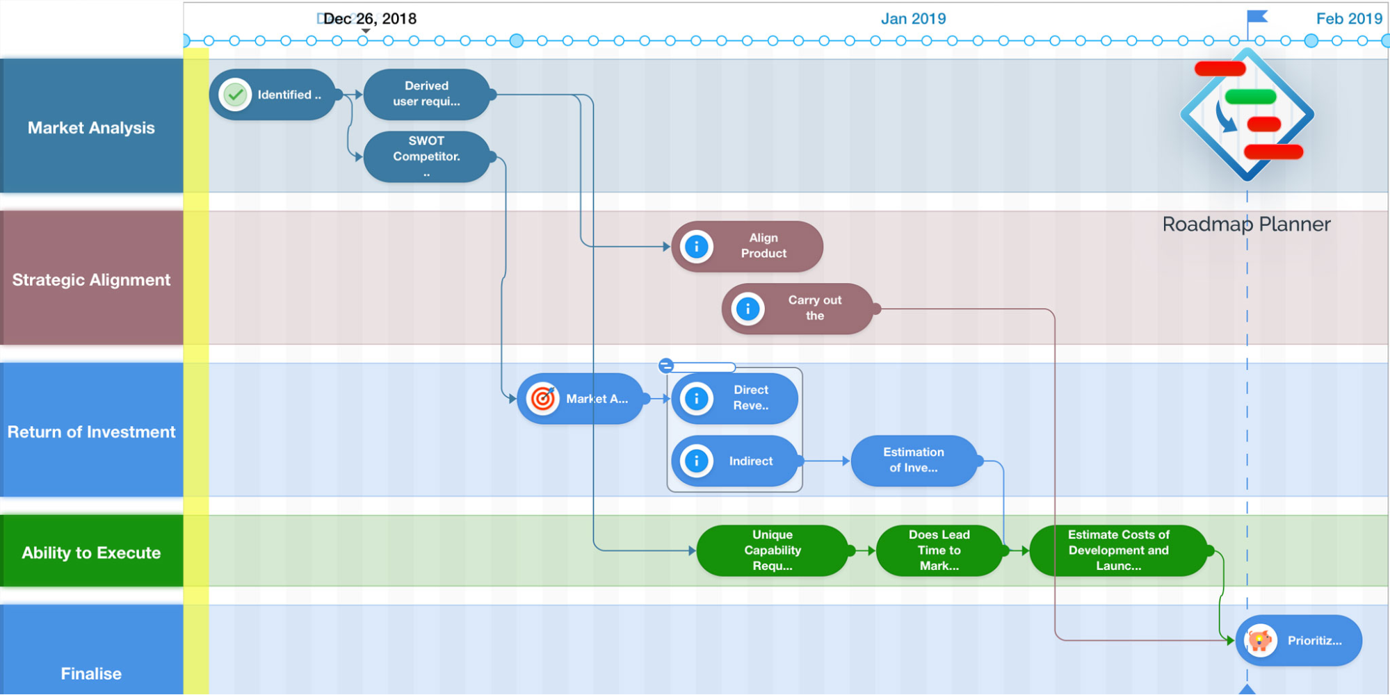flow diagram product roadmap