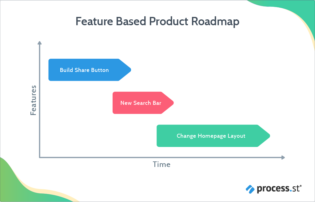 feature product roadmap